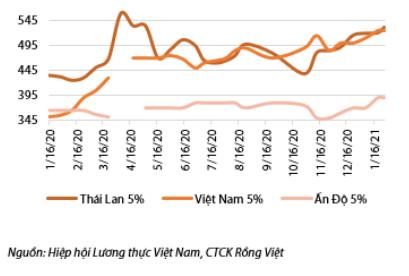 VDSC: 2021 sẽ là năm cơ hội của các doanh nghiệp sản xuất gạo 'chuyên nghiệp' - Ảnh 1.