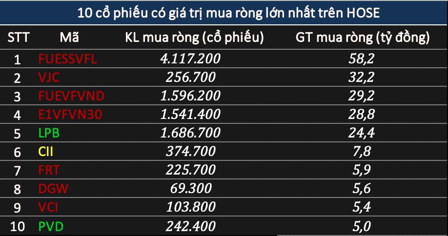 Khối ngoại trở lại bán ròng  tỷ đồng phiên VN-Index giảm gần 44 điểm, tập trung xả HPG - Ảnh 2.