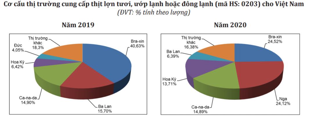 Việt Nam nhập khẩu hơn 140.000 tấn thịt heo Brazil, Nga, Canada - Ảnh 2.