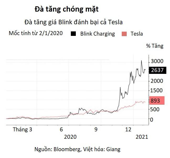 Cổ phiếu ngành xe điện tăng sốc 3.000% trong 8 tháng, vượt mặt cả Tesla - Ảnh 2.