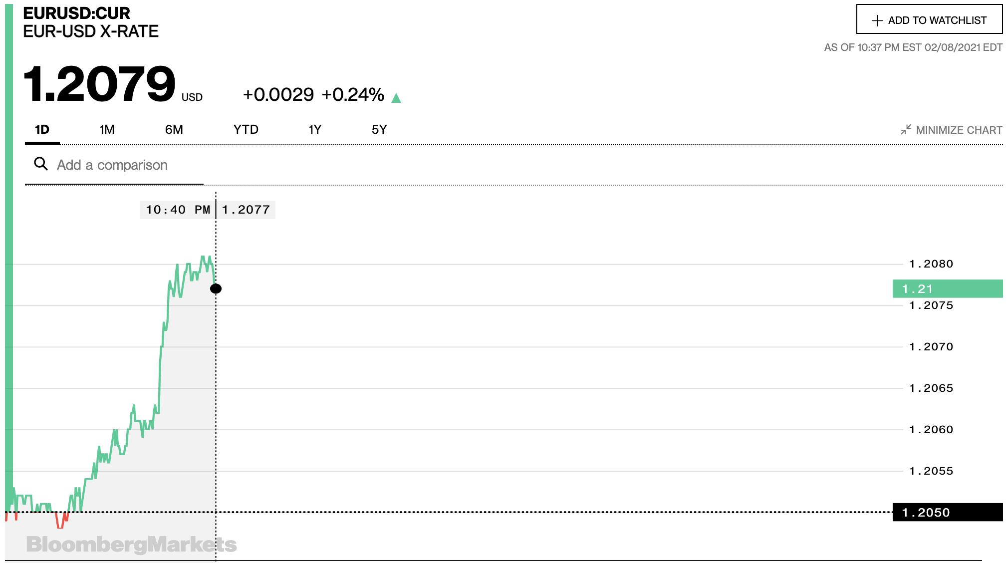 Tỷ giá euro hôm nay 9/2: Tăng đồng loạt tại các ngân hàng và thị trường chợ đen - Ảnh 2.