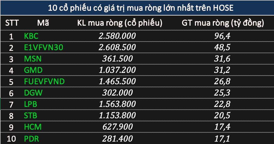 Khối ngoại tiếp đà bán ròng 520 tỷ đồng phiên cuối năm Canh Tý - Ảnh 2.