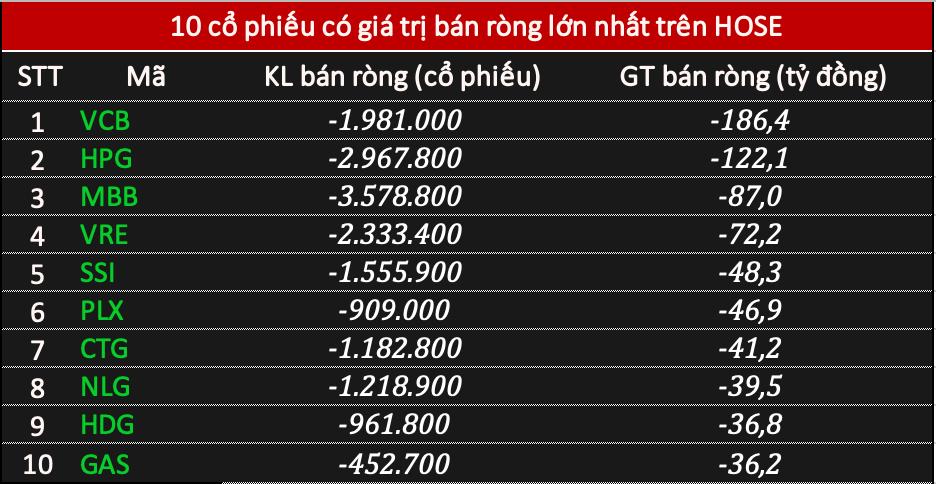 Khối ngoại tiếp đà bán ròng 520 tỷ đồng phiên cuối năm Canh Tý - Ảnh 1.