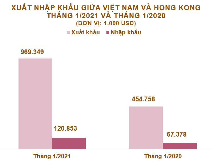 Xuất nhập khẩu Việt Nam và Hong Kong tháng 1/2021: Nhiều nhóm hàng xuất khẩu tăng trên 100% - Ảnh 1.