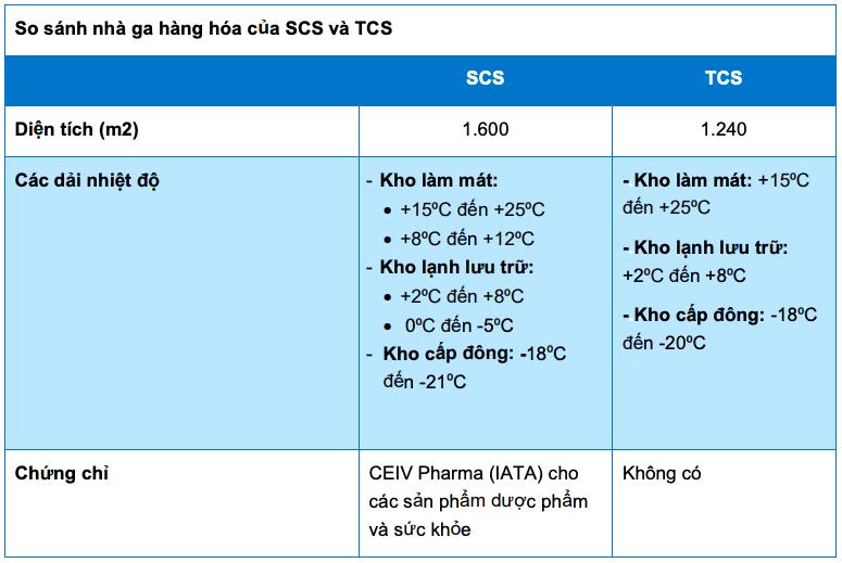 BVSC: Tham gia vào chuỗi cung ứng vắc xin COVID-19 tạo động lực tăng trưởng mới cho SCS - Ảnh 1.