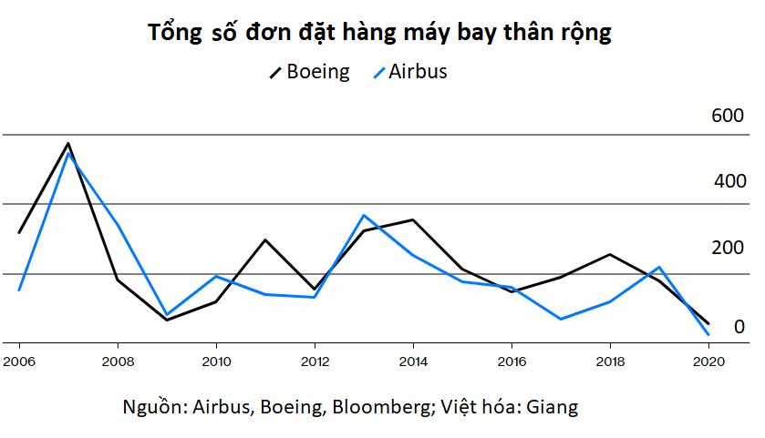 Airbus muốn đoạt lấy bầu trời từ Boeing - Ảnh 3.