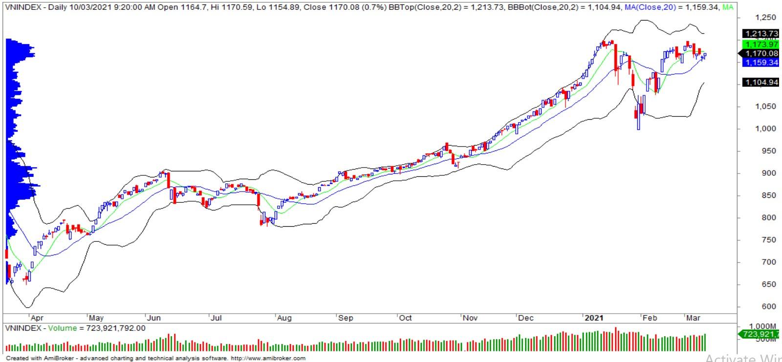 Nhận định thị trường chứng khoán ngày 11/3: Thử thách vùng kháng cự 1.175 - 1.185 điểm - Ảnh 1.