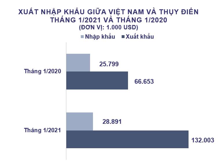 Xuất nhập khẩu Việt Nam và Thụy Điển tháng 1/2021: Xuất siêu hơn 103 triệu USD - Ảnh 2.
