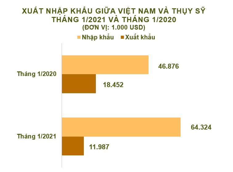 Xuất nhập khẩu Việt Nam và Thụy Sỹ tháng 1/2021: Thâm hụt hơn 52 triệu USD - Ảnh 2.