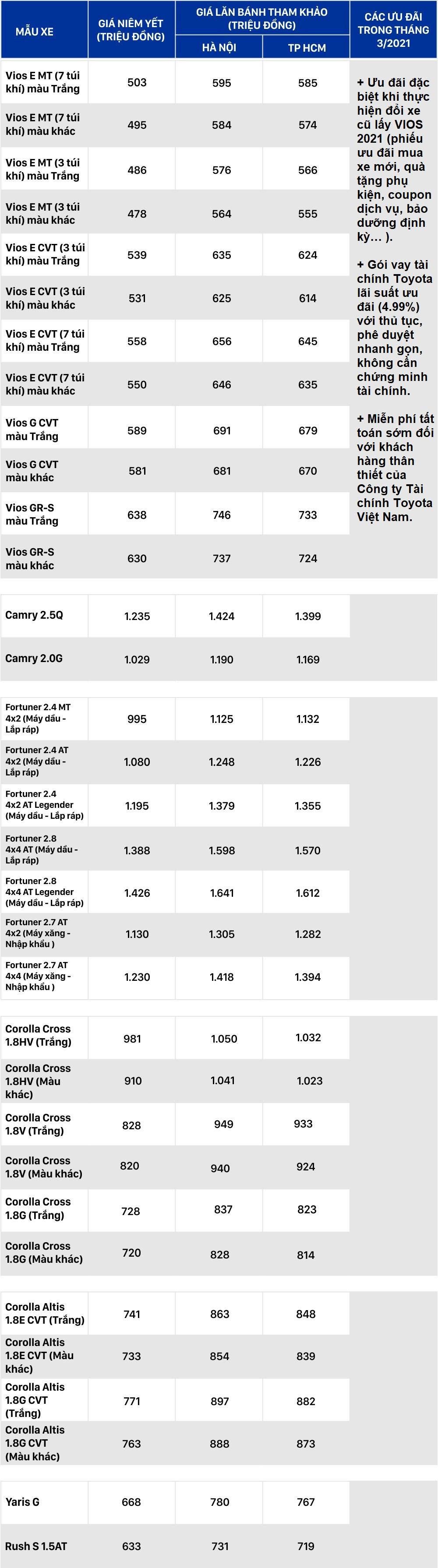 Bảng giá xe Toyota tháng 3/2021: Ưu đãi đổi cũ lấy mới Vios 2021 - Ảnh 1.