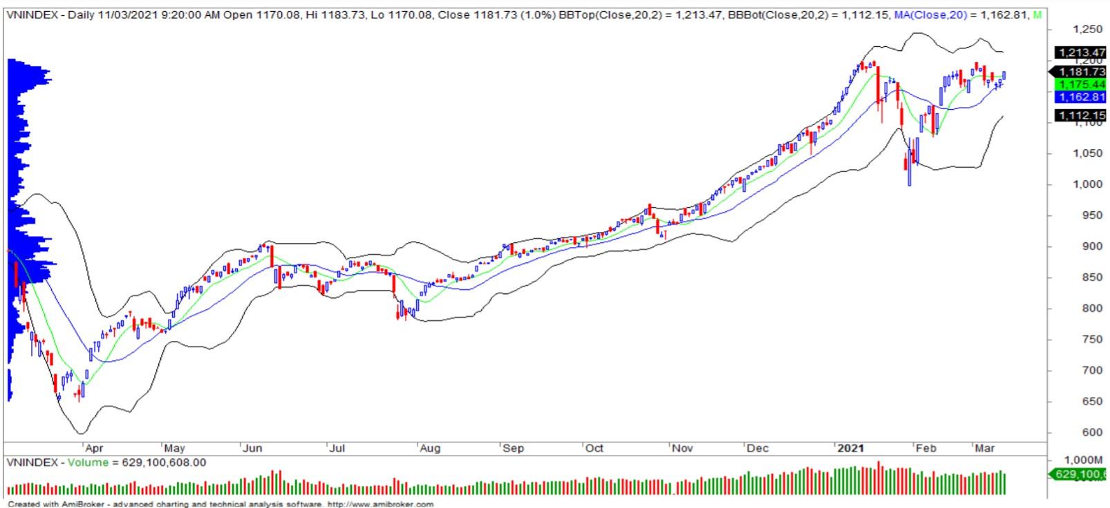 Nhận định thị trường chứng khoán ngày 12/3: Tiếp tục thử thách vùng kháng cự 1.185 - 1.200 điểm - Ảnh 1.