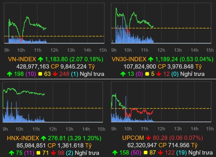 Thị trường chứng khoán (12/3): Thiếu nhóm dẫn dắt, VN-Index chỉ còn tăng hơn 2 điểm - Ảnh 1.