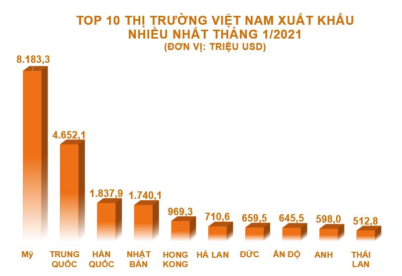 Top 10 nước, vùng lãnh thổ Việt Nam xuất khẩu hàng hóa nhiều nhất tháng 1/2021 - Ảnh 1.