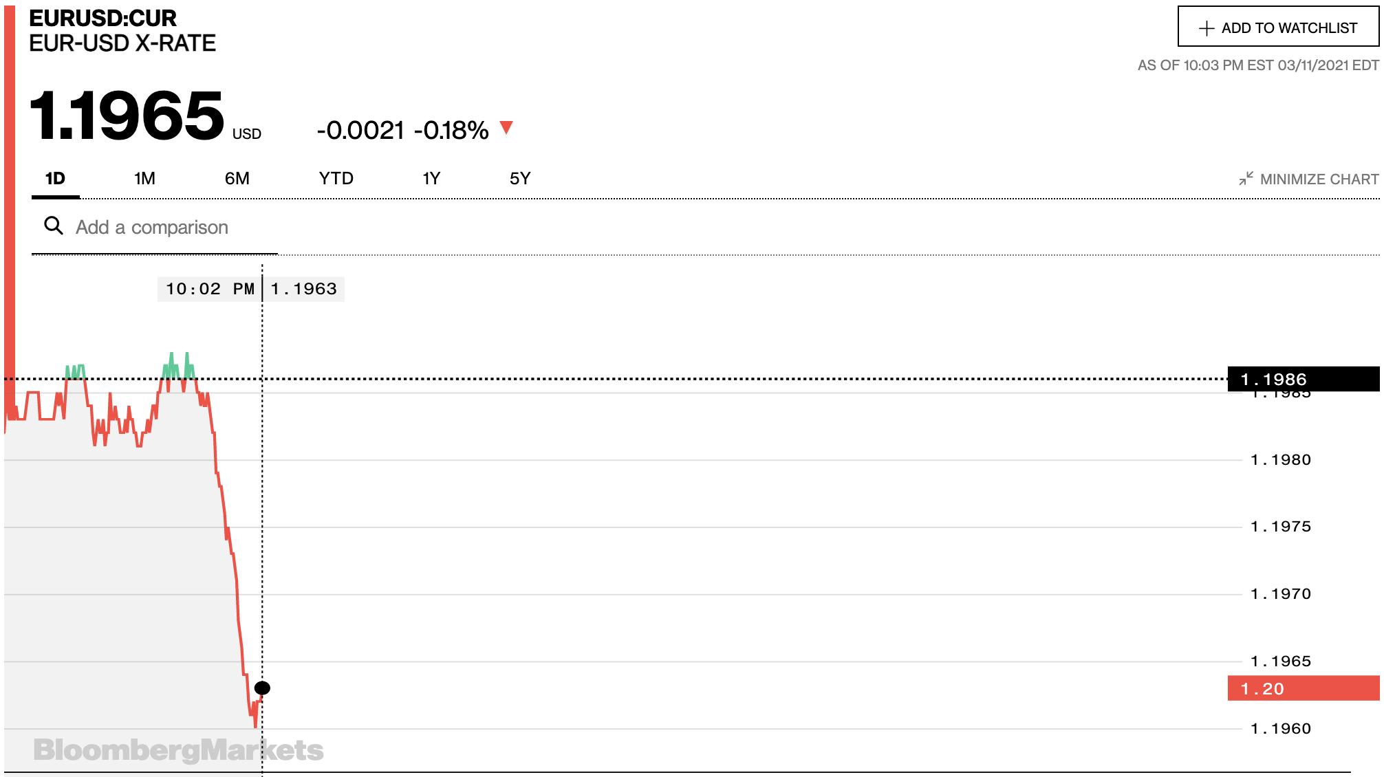 Tỷ giá euro hôm nay 12/3: Tiếp tục tăng tại các ngân hàng và thị trường chợ đen - Ảnh 2.