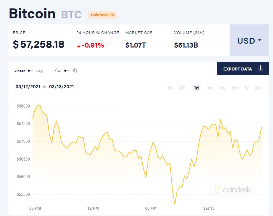 Chỉ số giá bitcoin hôm nay 13/3/21. (Nguồn: CoinDesk).