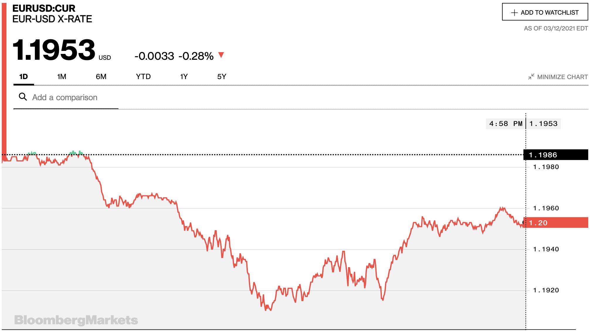 Tỷ giá euro hôm nay 13/3: Đa số ngân hàng quay đầu giảm ngày cuối tuần - Ảnh 2.