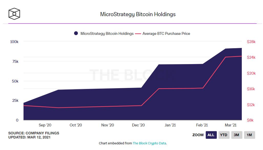 Lượng bitcoin nắm giữ của MicroStrategy. (Nguồn: The Block Crypto).