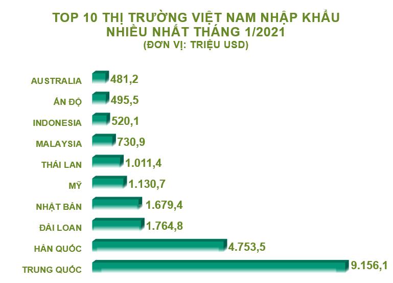 Top 10 nước, vùng lãnh thổ Việt Nam nhập khẩu hàng hóa nhiều nhất tháng 1/2021 - Ảnh 1.