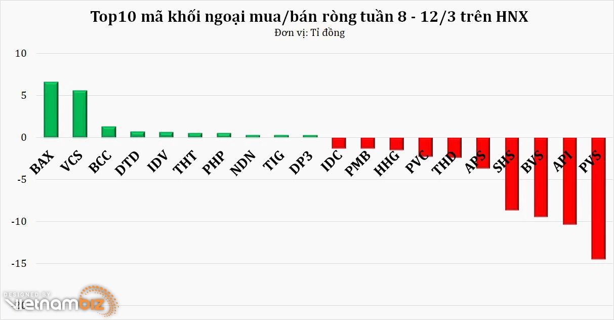 Tuần 8 – 12/3: Khối ngoại mở rộng quy mô rút vốn lên 3.500 tỷ đồng, cổ phiếu VNM lần nữa dẫn đầu chiều bán ròng - Ảnh 2.