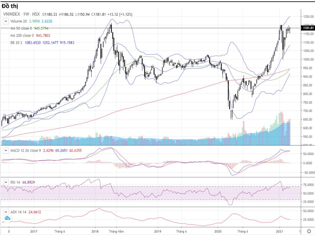 Nhận định thị trường chứng khoán tuần 15 - 19/3: Tiếp tục tích lũy quanh ngưỡng 1.180 điểm - Ảnh 1.