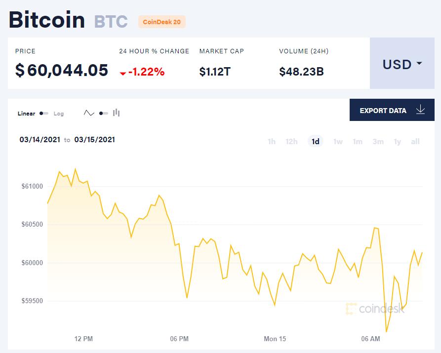 Chỉ số giá bitcoin hôm nay 15/3/21. (Nguồn: CoinDesk).
