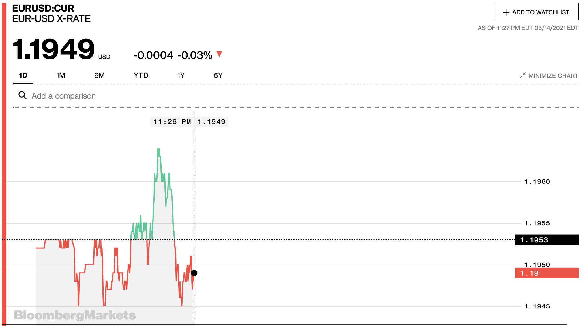 Tỷ giá euro hôm nay 15/3: Tăng tại đa số ngân hàng ngày đầu tuần - Ảnh 2.