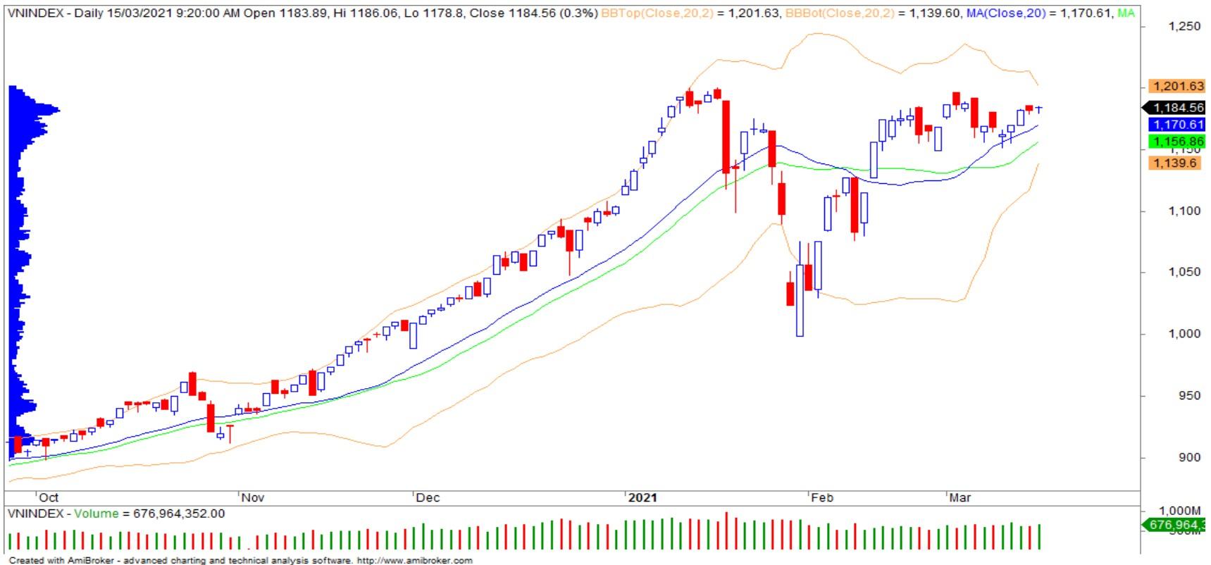 Nhận định thị trường chứng khoán ngày 16/3: VN-Index chưa thoát khỏi trạng thái giằng co - Ảnh 1.