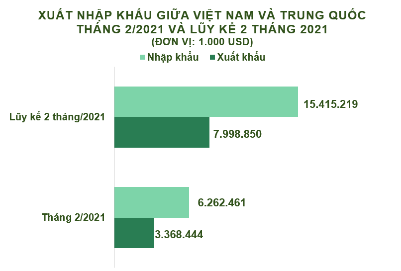 Xuất nhập khẩu Việt Nam và Trung Quốc tháng 2/2021:  Nhập siêu gần 2,9 tỷ USD - Ảnh 2.