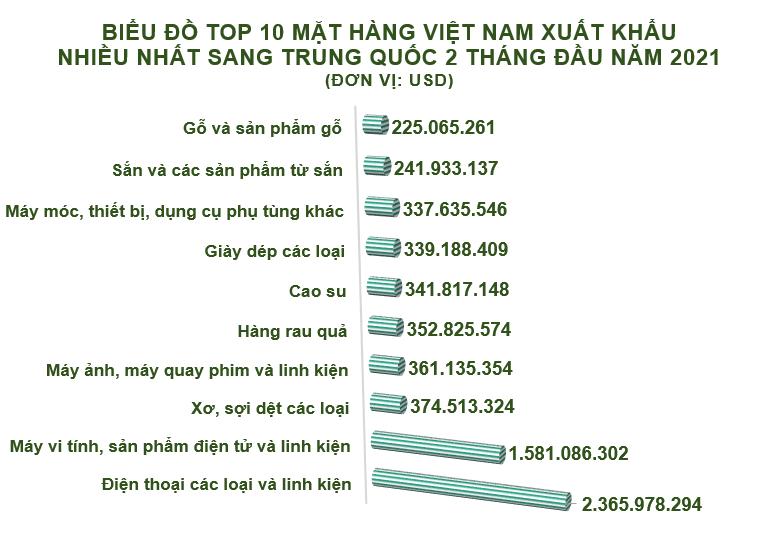 Xuất nhập khẩu Việt Nam và Trung Quốc tháng 2/2021:  Nhập siêu gần 2,9 tỷ USD - Ảnh 3.