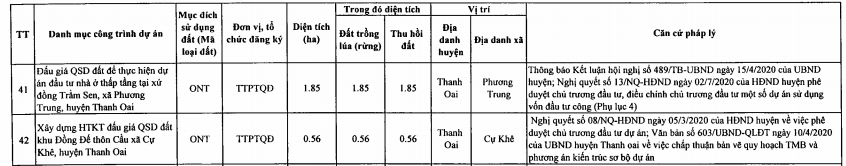 Huyện Thanh Oai sẽ thu hồi  - Ảnh 8.