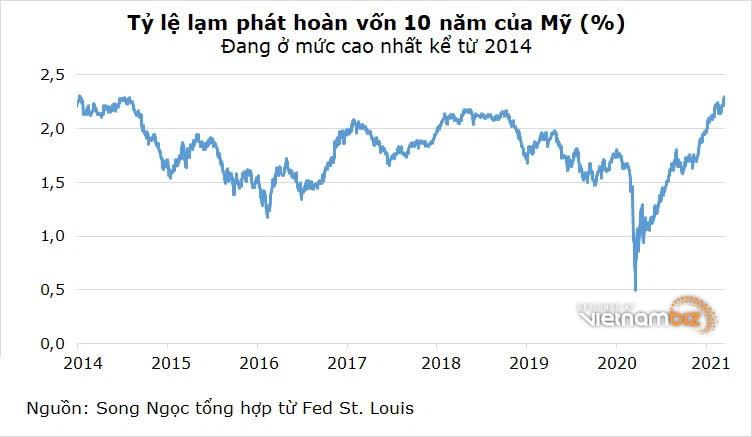 Vua trái phiếu Bill Gross dự đoán lạm phát sắp tăng cao - Ảnh 2.