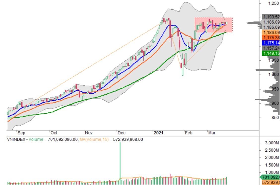 Nhận định thị trường chứng khoán ngày 18/3: Tiếp tục vận động giằng co - Ảnh 1.