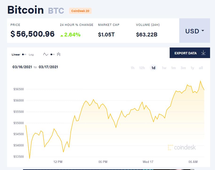 Chỉ số giá bitcoin hôm nay 17/3/21. (Nguồn: CoinDesk).