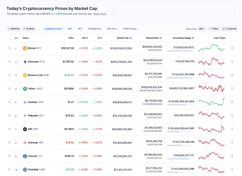 Nhóm 10 đồng tiền hàng đầu theo giá trị thị trường ngày 17/3/2021. (Nguồn: CoinMarketCap).