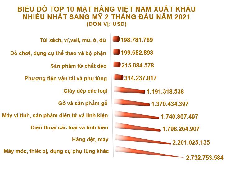 Xuất nhập khẩu Việt Nam và Mỹ tháng 2/2021: Thặng dư thương mại hơn 4,5 tỷ USD - Ảnh 3.