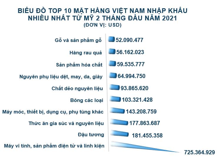 Xuất nhập khẩu Việt Nam và Mỹ tháng 2/2021: Thặng dư thương mại hơn 4,5 tỷ USD - Ảnh 5.