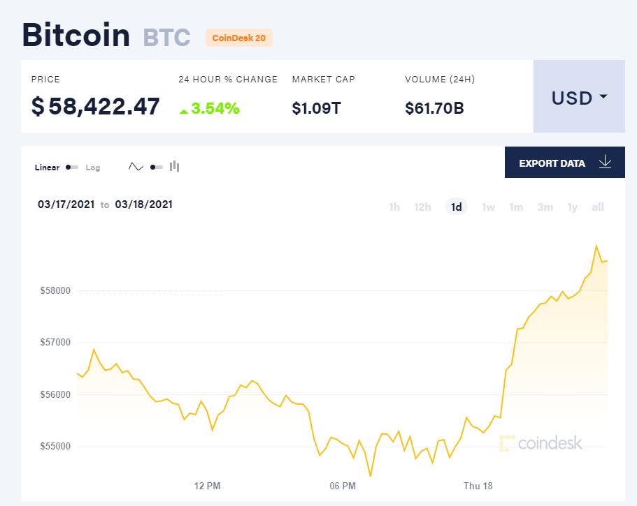 Chỉ số giá bitcoin hôm nay 18/3/21. (Nguồn: CoinDesk).