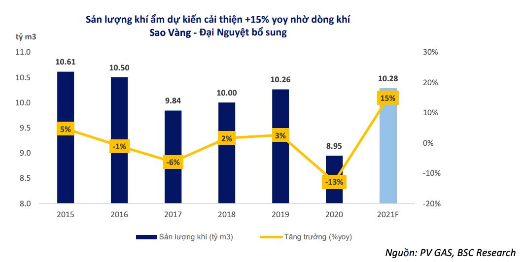 Cứ 10 USD giá dầu tăng kéo biên lợi nhuận gộp của PV GAS tăng bao nhiêu %? - Ảnh 3.