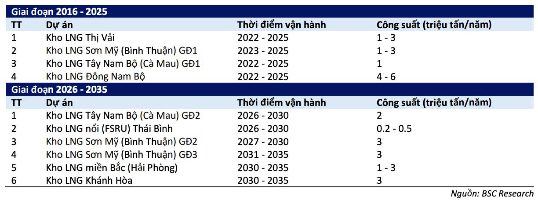 Cứ 10 USD giá dầu tăng kéo biên lợi nhuận gộp của PV GAS tăng bao nhiêu %? - Ảnh 4.