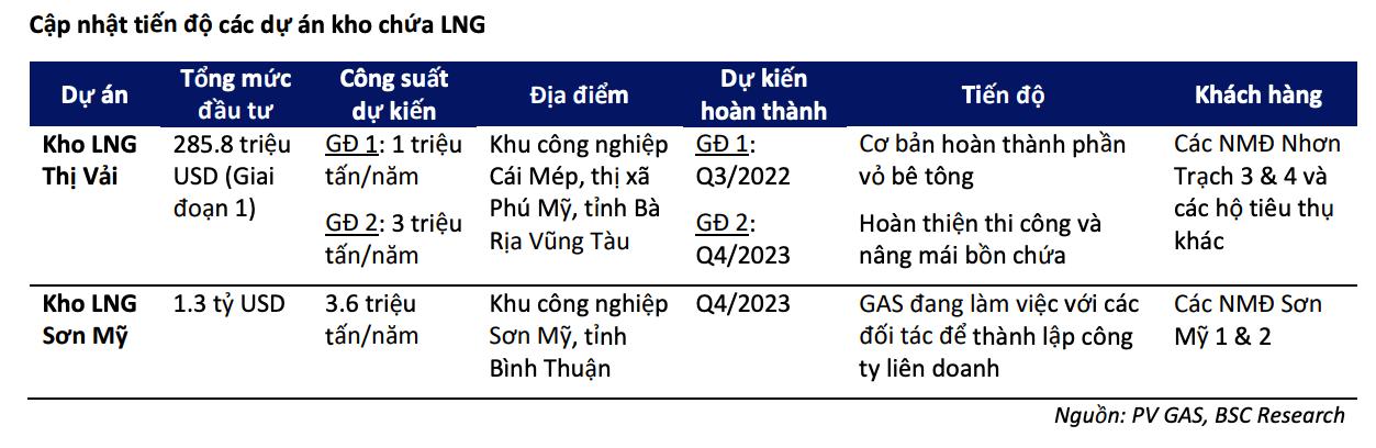 Cứ 10 USD giá dầu tăng kéo biên lợi nhuận gộp của PV GAS tăng bao nhiêu %? - Ảnh 5.