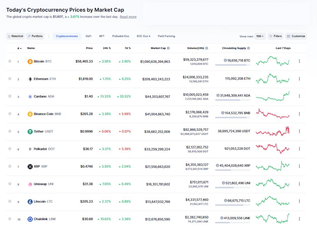 Nhóm 10 đồng tiền hàng đầu theo giá trị thị trường ngày 18/3/2021. (Nguồn: CoinMarketCap).