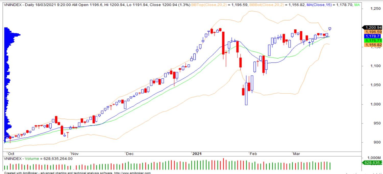 Nhận định thị trường chứng khoán ngày 19/3: Duy trì đà tăng - Ảnh 1.