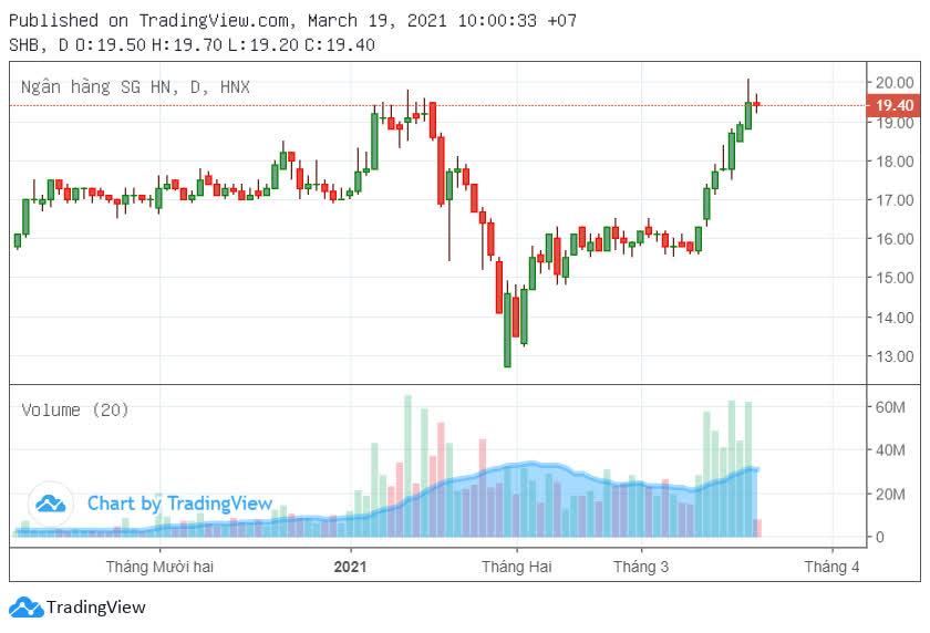 Chứng khoán SHS bán xong 1,2 triệu cổ phiếu SHB - Ảnh 1.