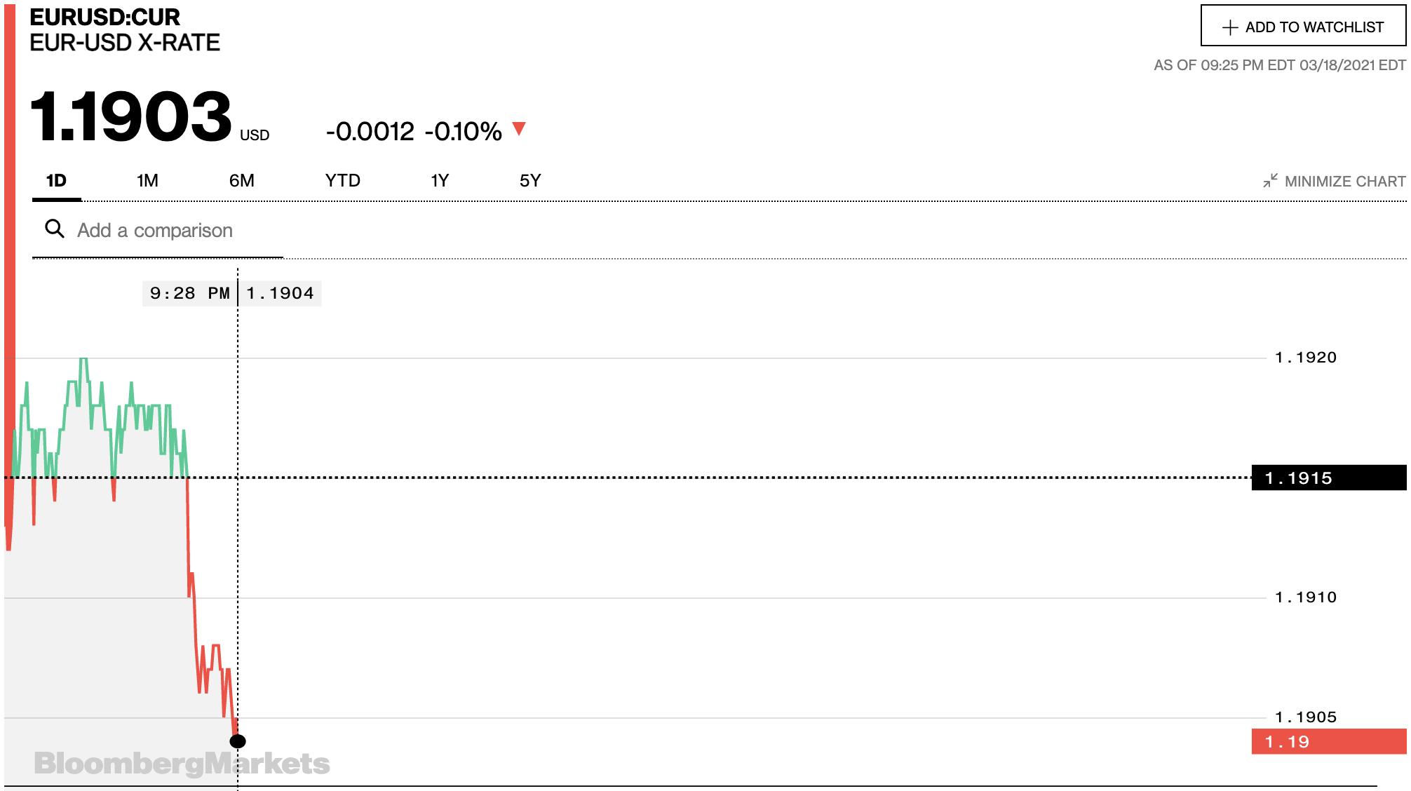 Tỷ giá euro hôm nay 19/3: Các ngân hàng trong nước đồng loạt giảm điểm - Ảnh 2.