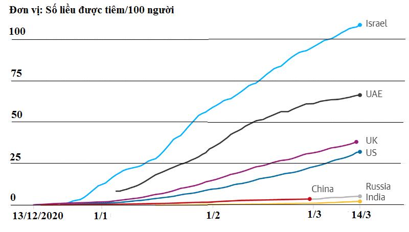 Thế giới có thể mất nhiều năm để tiêm chủng COVID-19 trên diện rộng - Ảnh 2.
