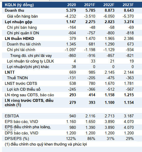 VCSC: Hai dự án thu phí BOT sẽ góp 2.100 tỷ đồng vào dòng tiền của CII trong 5 năm tới - Ảnh 1.