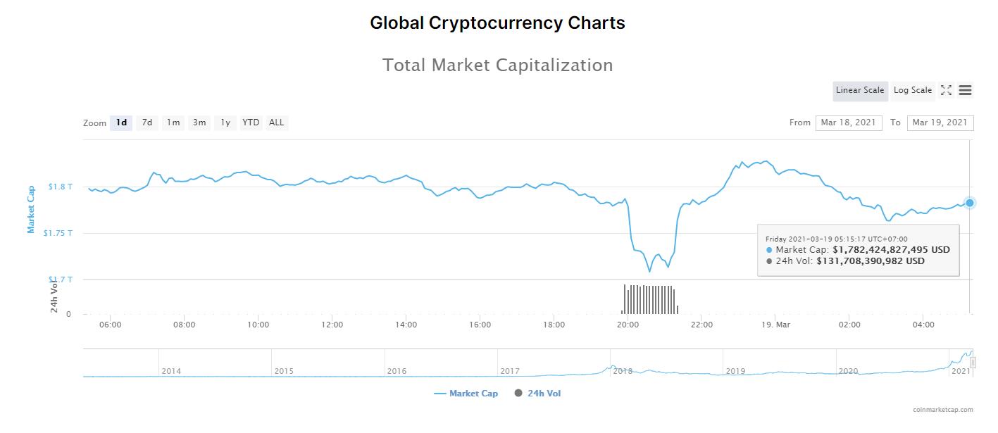 Tổng giá trị thị trường tiền kĩ thuật số và khối lượng giao dịch ngày 19/3/2021. (Nguồn: CoinMarketCap).