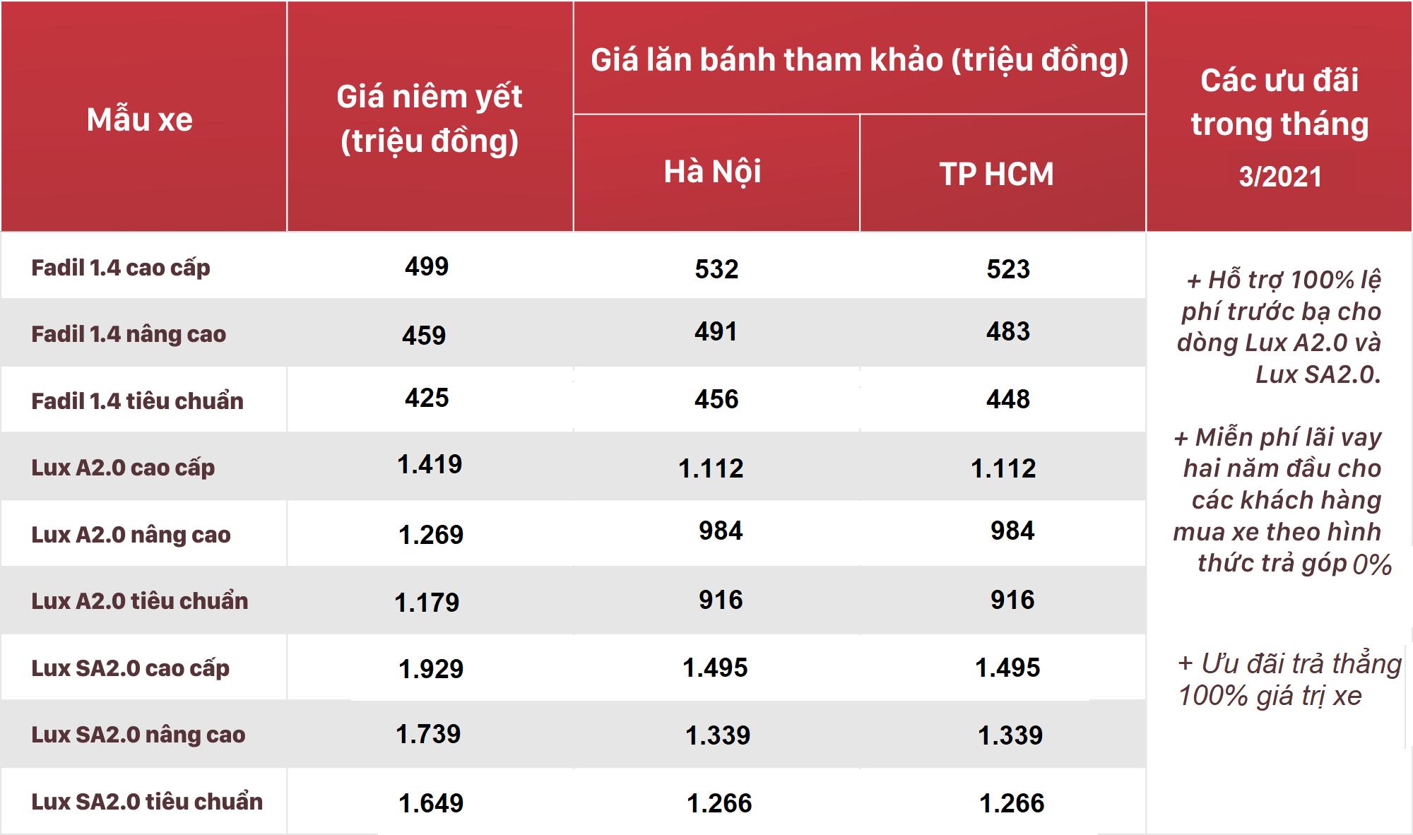 Bảng giá xe VinFast tháng 3/2021: Ưu đãi 100% lệ phí trước bạ tiếp tục duy trì - Ảnh 2.