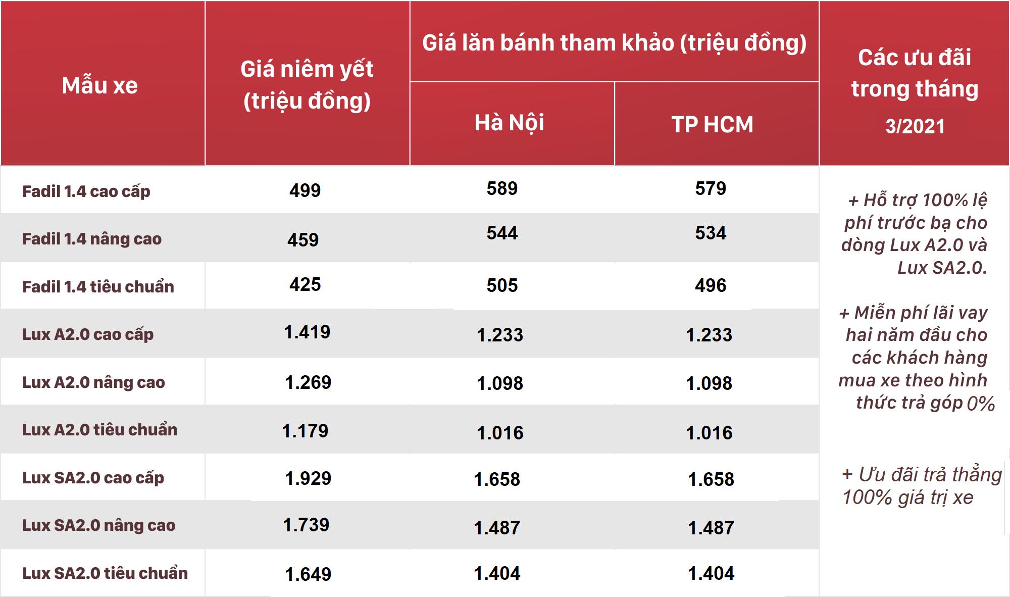 Bảng giá xe VinFast tháng 3/2021: Ưu đãi 100% lệ phí trước bạ tiếp tục duy trì - Ảnh 1.