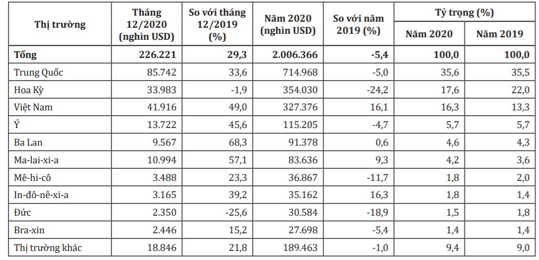 Canada chỉ tăng nhập khẩu đồ nội thất gỗ từ Việt Nam - Ảnh 1.